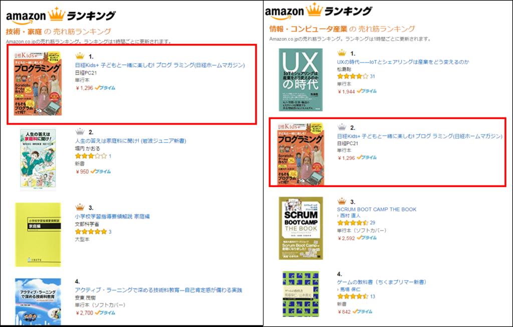 Amazonのランキング